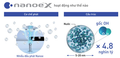 dieu-hoa-cassette-am-tran-panasonic-S-43PU2H5-8-U-43PS2H5-8-1-cong-nghe-nanoe-x