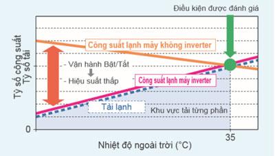 dieu-hoa-am-tran-daikin-FCF100CVM-RZF100CVM-cong-nghe-inverter