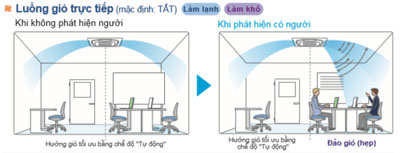 dieu-hoa-am-tran-daikin-FCF100CVM-RZF100CVM-luong-gio-truc-tiep