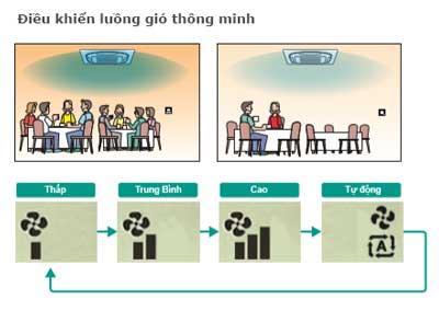 dieu-hoa-am-tran-daikin-FCFC40DVM-RZFC40DVM-1-luong-gio-thong-minh