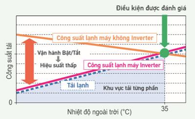 dieu-hoa-am-tran-daikin-FCFC60DVM-RZFC60DVM-cong-nghe--inverter
