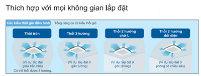 dieu-hoa-am-tran-daikin-FCNQ13MV1-RNQ13MV1-huong-gio-thoi-dong-deu