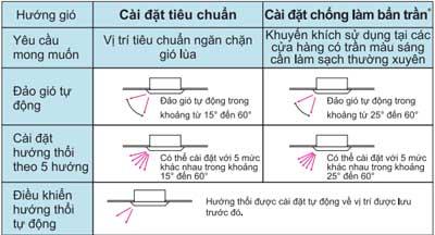 dieu-hoa-am-tran-daikin-FCNQ30MV1-RNQ30MV1-2-che-do-thoi-gio