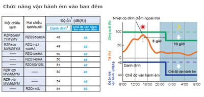 dieu-hoa-am-tran-daikin-FCQ125KAVEA-RZQ125LV1-chuc-nang-van-hanh-ban-dem