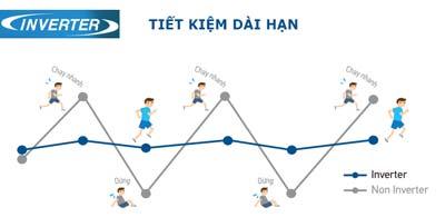 dieu-hoa-daikin-ftkm25svmv-inverter-tiet-kiem-dien