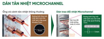 dieu-hoa-daikin-ftkm35svmv-tan-nhiet-microchannel
