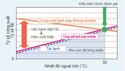 dieu-hoa-am-tran-noi-ong-gio-daikin-FBA100BVMA-RZF100CVM-cong-nghe-inverter