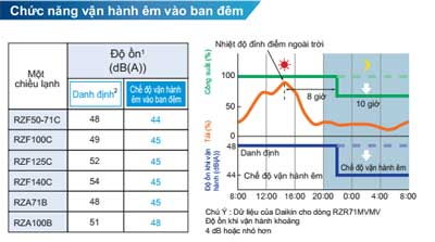 dieu-hoa-am-tran-noi-ong-gio-FBA50BVMA-RZF50CV2V-van-hanh-ban-dem-em-ai