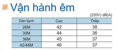 dieu-hoa-am-tran-noi-ong-gio-FDMNQ30MV1-RNQ30MV1-van-hanh-em