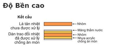 dieu-hoa-FDMNQ48MV1-RNQ48MY1-dan-nong-do-ben-cao