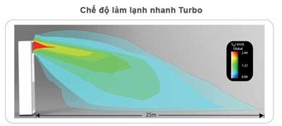 FVRN100BXV1V-RR100DBXY1V-lam-lanh-nhanh-turbo