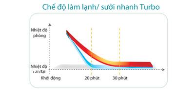 dieu-hoa-tu-dung-FVRN140BXV1V-RR140DBXY1V-lam-lanh-nhanh-turbo