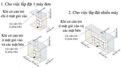 dieu-hoa-cong-nghiep/khong-gian-yeu-cau-khi-lap-dat-dan-nong-rur05ny1-co-can-tro-phia-tren