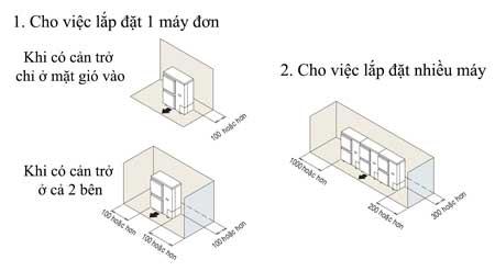 khong-gian-yeu-cau-khi-lap-dat-dan-nong-rur05ny1-khi-co-can-tro-mat-gio-vao_1