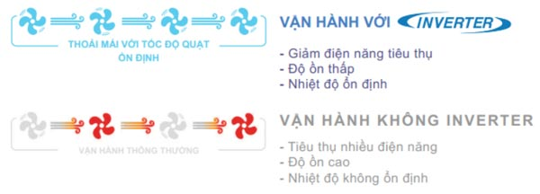multi-daikin-5mxm100rvmv-inverter-tiet-kiem-dien-nang