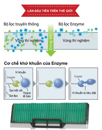 may-dieu-hoa-srk-src10yl-s5-cobo-loc-khuan-enzyme