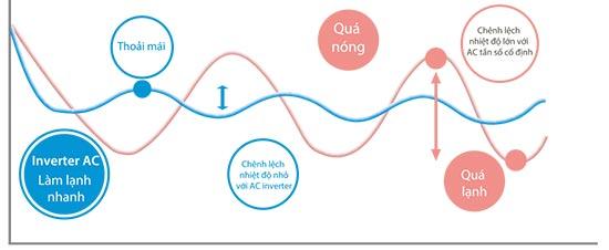 midea/MTA-96HWAN1-MOUB-96HD1N1-R-cong-nghe-inverter-kiem-soat-nhiet-do-chinh-xac