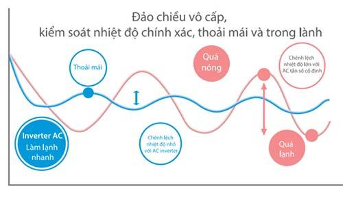 mq4a-48hwan1-moub-96hd1n1-r-cong-nghe-inverter-kiem-soat-nhiet-do-chinh-xac